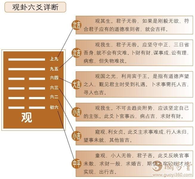 观卦六爻详解