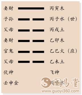 剥卦六爻占卜纳甲