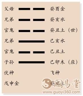 明夷卦六爻占筮