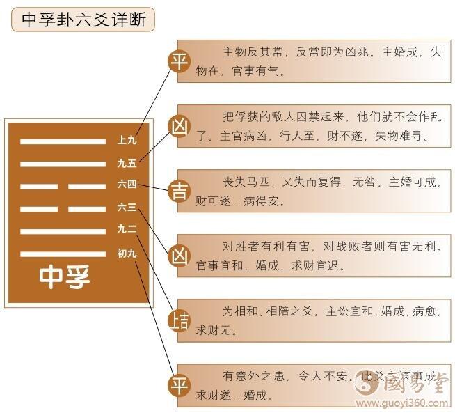 中厄孚卦六爻详解