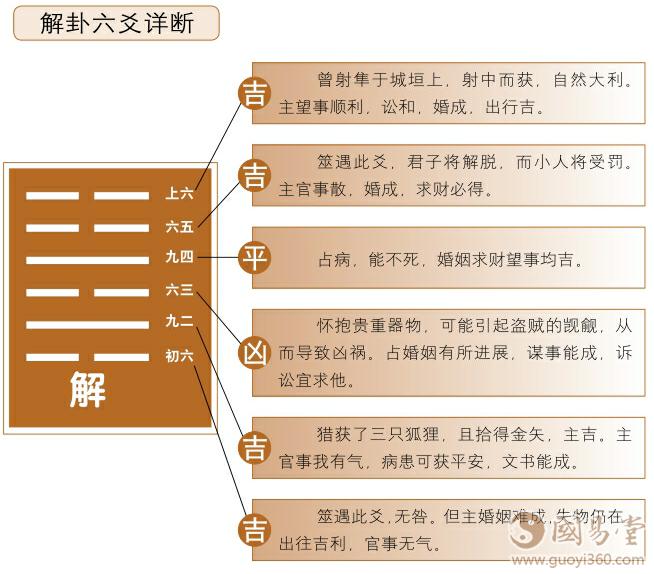 解卦六爻详解